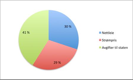 Kakediagram som viser hva strømprisen består av.